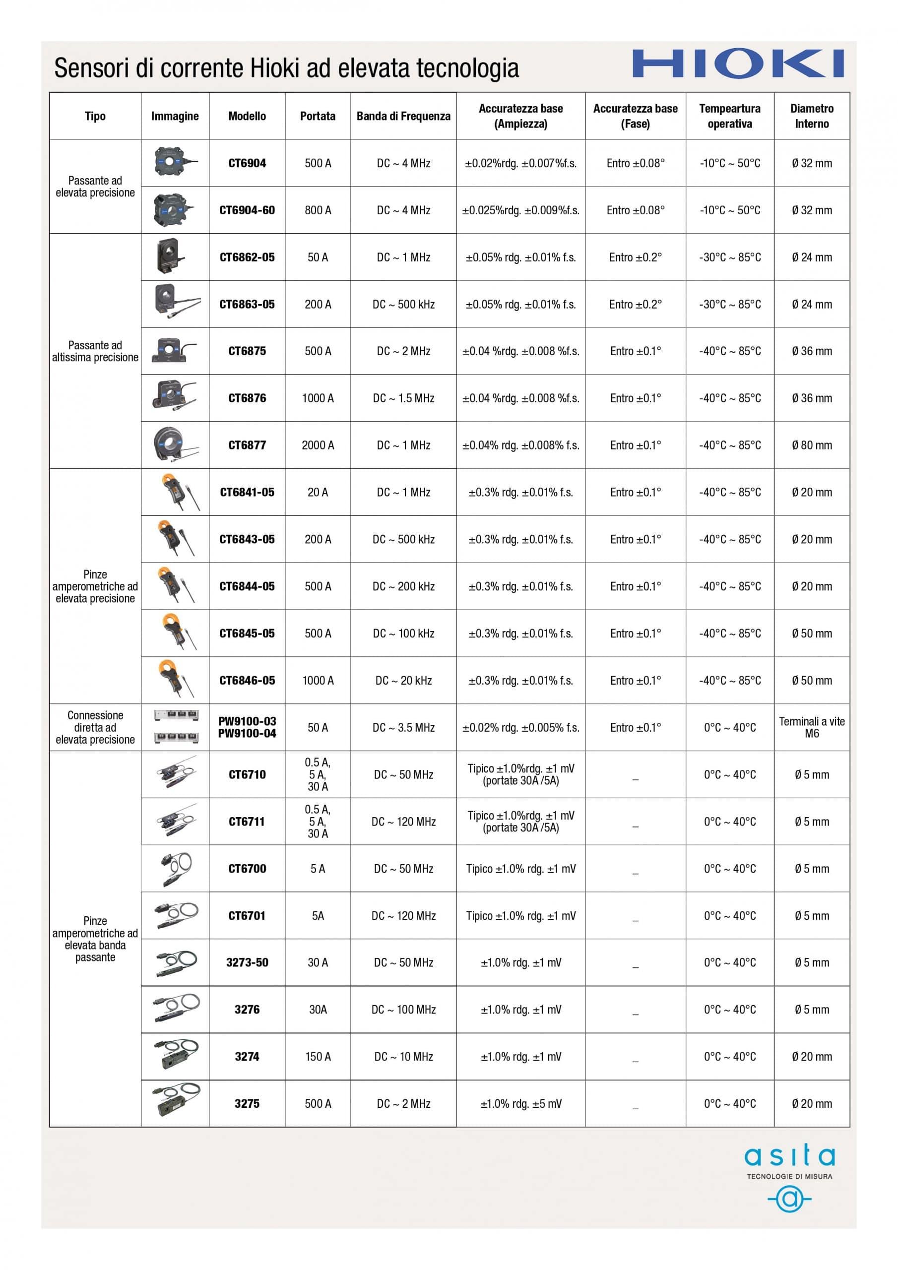 Sensori per la misura di corrente per il settore automotive